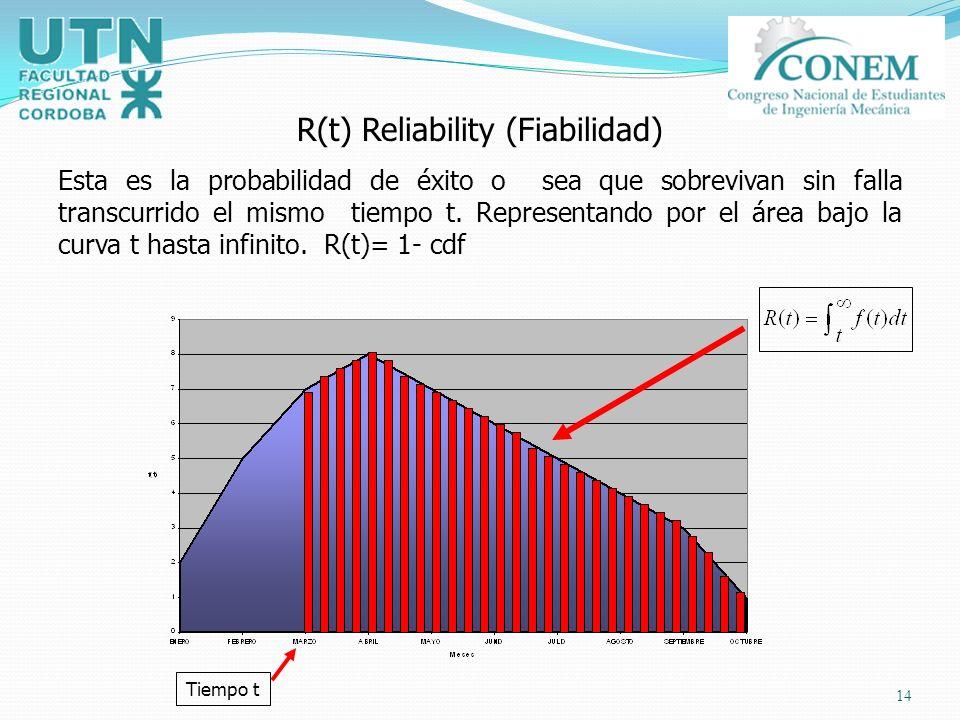 14 R(t) Reliability (Fiabilidad) Esta es la probabilidad de éxito o sea que sobrevivan sin falla transcurrido el mismo tiempo t. Representando por el