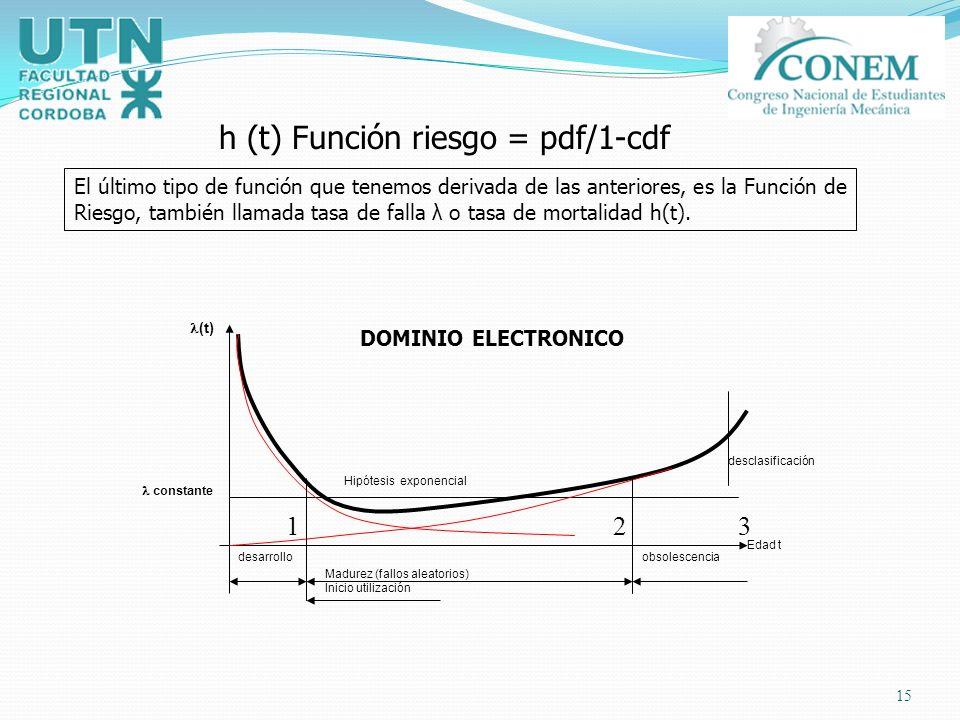 15 h (t) Función riesgo = pdf/1-cdf El último tipo de función que tenemos derivada de las anteriores, es la Función de Riesgo, también llamada tasa de