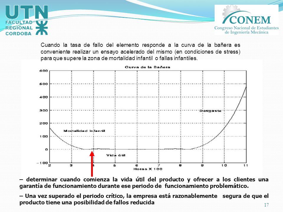 17 Cuando la tasa de fallo del elemento responde a la curva de la bañera es conveniente realizar un ensayo acelerado del mismo (en condiciones de stre