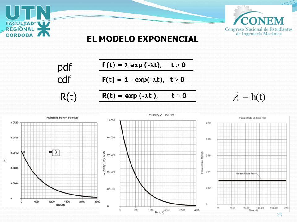 20 f (t) = exp (- t), t 0 F(t) = 1 - exp(- t), t 0 R(t) = exp (- t ), t 0 EL MODELO EXPONENCIAL pdf cdf R(t) = h(t)