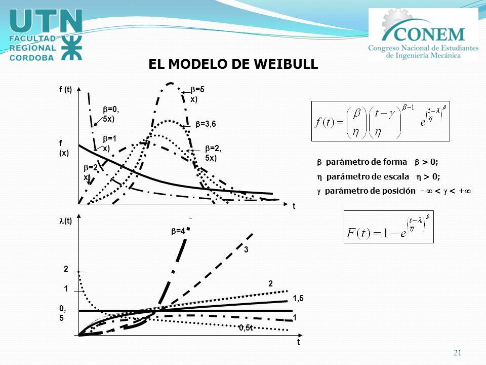 21 f (x) =1 x) =2 x) =5 x) =3,6 =2, 5x) f (t) t =0, 5x) t (t) 2 1 0, 5 =4 3 2 1,5 0,5t 1 EL MODELO DE WEIBULL parámetro de forma > 0; parámetro de esc