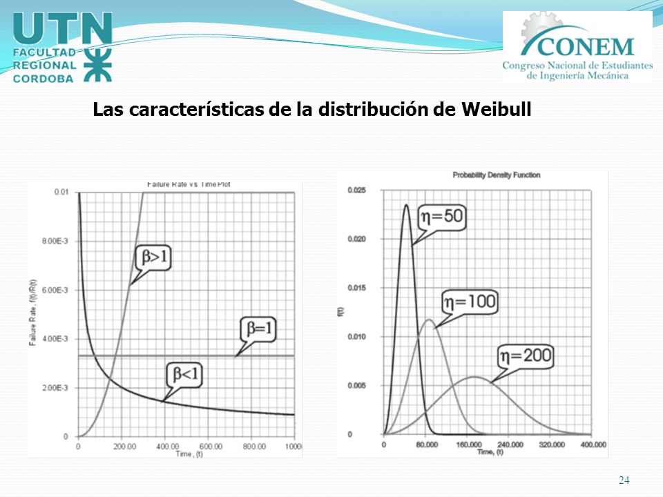 24 Las características de la distribución de Weibull