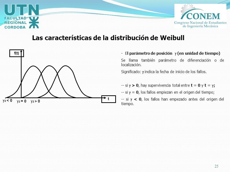 25 f(t) t 2 < 0 2 = 0 2 > 0 - El parámetro de posición (en unidad de tiempo) Se llama también parámetro de diferenciación o de localización. Significa