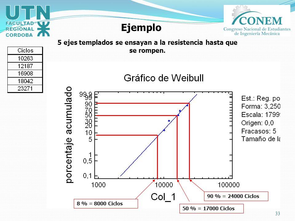 33 Ejemplo 5 ejes templados se ensayan a la resistencia hasta que se rompen. 50 % = 17000 Ciclos 90 % = 24000 Ciclos 8 % = 8000 Ciclos