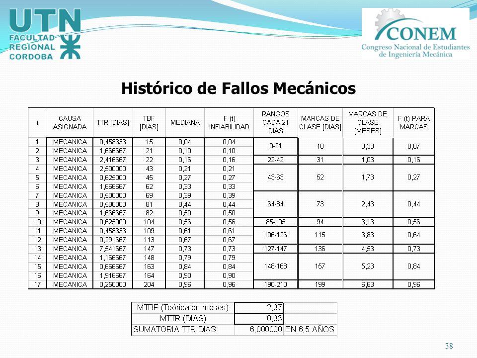 38 Histórico de Fallos Mecánicos