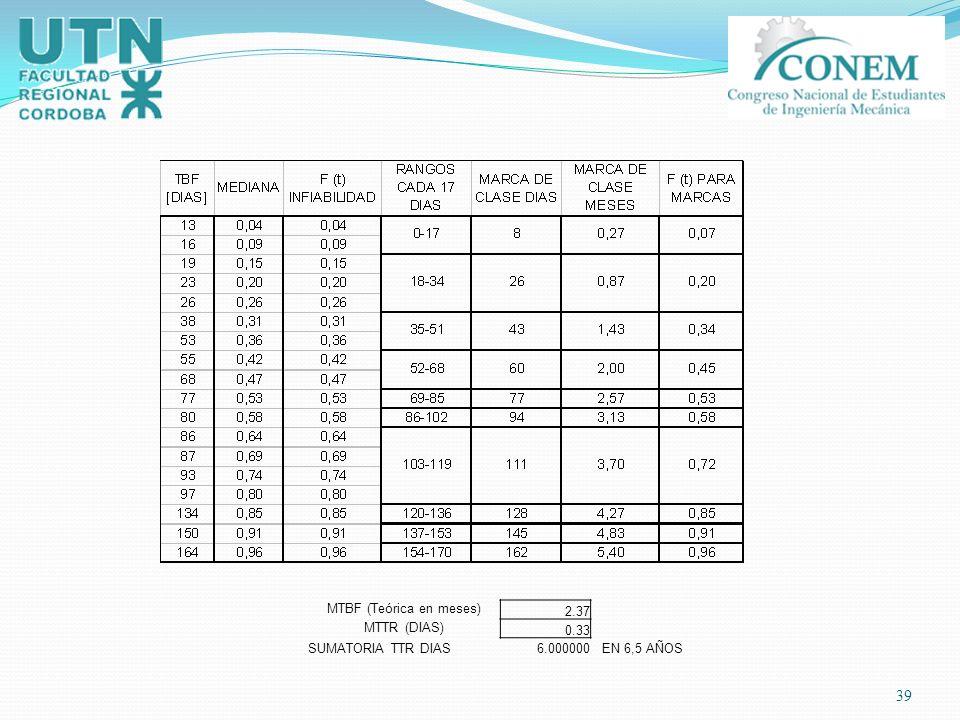 39 MTBF (Teórica en meses) 2.37 MTTR (DIAS) 0.33 SUMATORIA TTR DIAS6.000000 EN 6,5 AÑOS