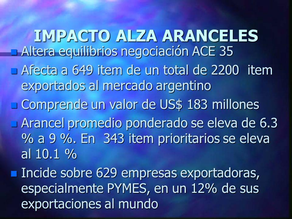 IMPACTO ALZA ARANCELES n Altera equilibrios negociación ACE 35 n Afecta a 649 item de un total de 2200 item exportados al mercado argentino n Comprende un valor de US$ 183 millones n Arancel promedio ponderado se eleva de 6.3 % a 9 %.