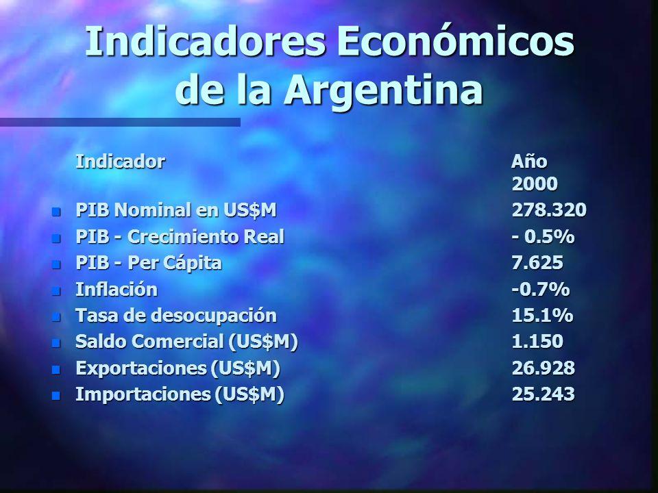 Indicadores Económicos de la Argentina IndicadorAño 2000 n PIB Nominal en US$M278.320 n PIB - Crecimiento Real- 0.5% n PIB - Per Cápita7.625 n Inflación-0.7% n Tasa de desocupación15.1% n Saldo Comercial (US$M)1.150 n Exportaciones (US$M)26.928 n Importaciones (US$M)25.243