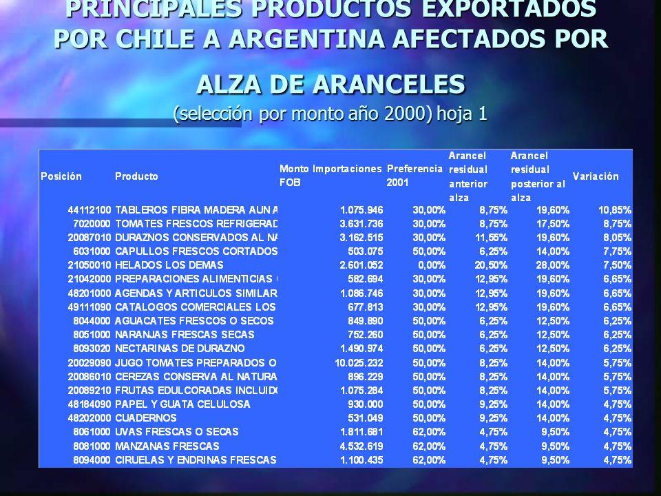 PRINCIPALES PRODUCTOS EXPORTADOS POR CHILE A ARGENTINA AFECTADOS POR ALZA DE ARANCELES (selección por monto año 2000) hoja 1