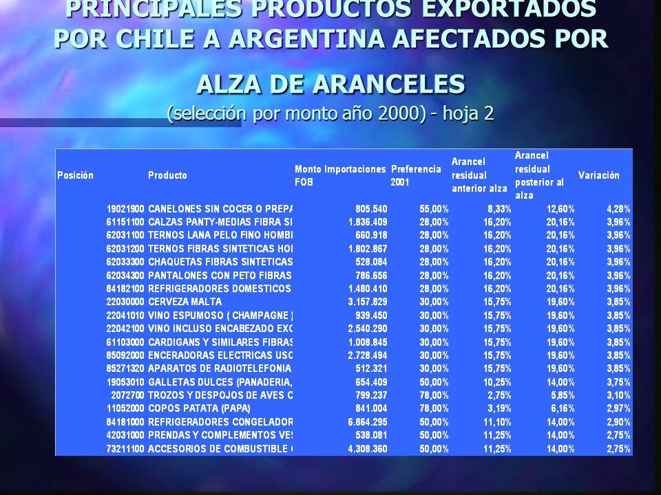 PRINCIPALES PRODUCTOS EXPORTADOS POR CHILE A ARGENTINA AFECTADOS POR ALZA DE ARANCELES (selección por monto año 2000) - hoja 2