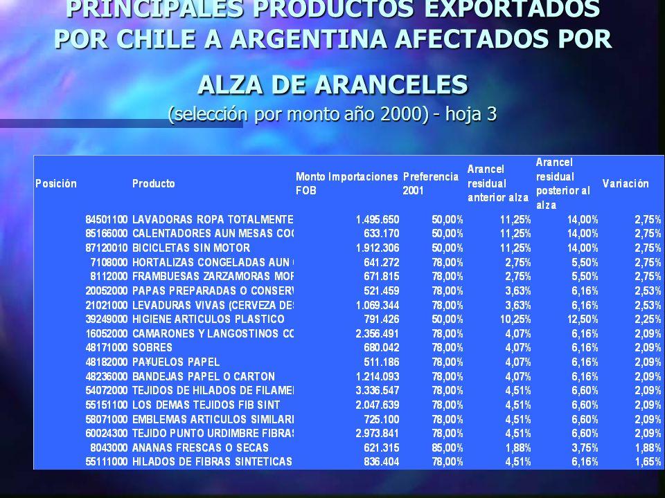 PRINCIPALES PRODUCTOS EXPORTADOS POR CHILE A ARGENTINA AFECTADOS POR ALZA DE ARANCELES (selección por monto año 2000) - hoja 3