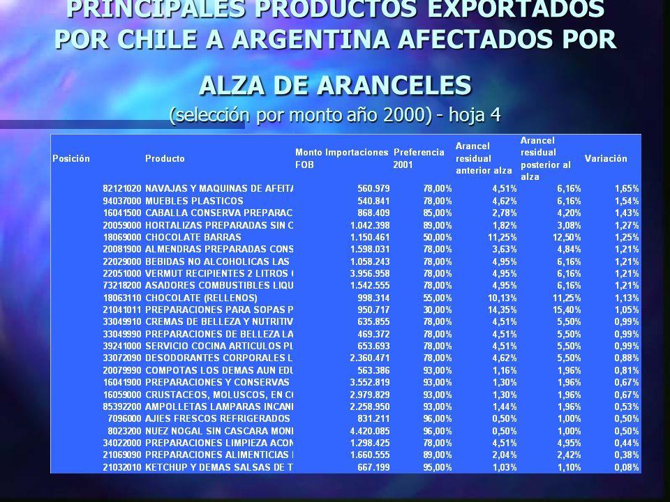 PRINCIPALES PRODUCTOS EXPORTADOS POR CHILE A ARGENTINA AFECTADOS POR ALZA DE ARANCELES (selección por monto año 2000) - hoja 4