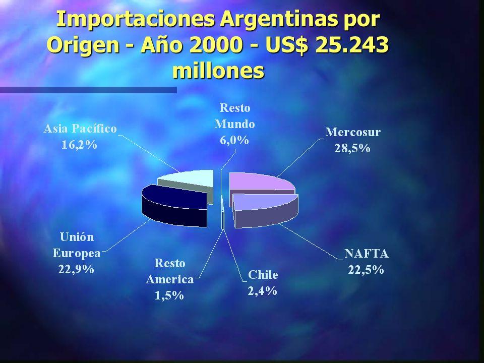 Importaciones Argentinas por Origen - Año 2000 - US$ 25.243 millones