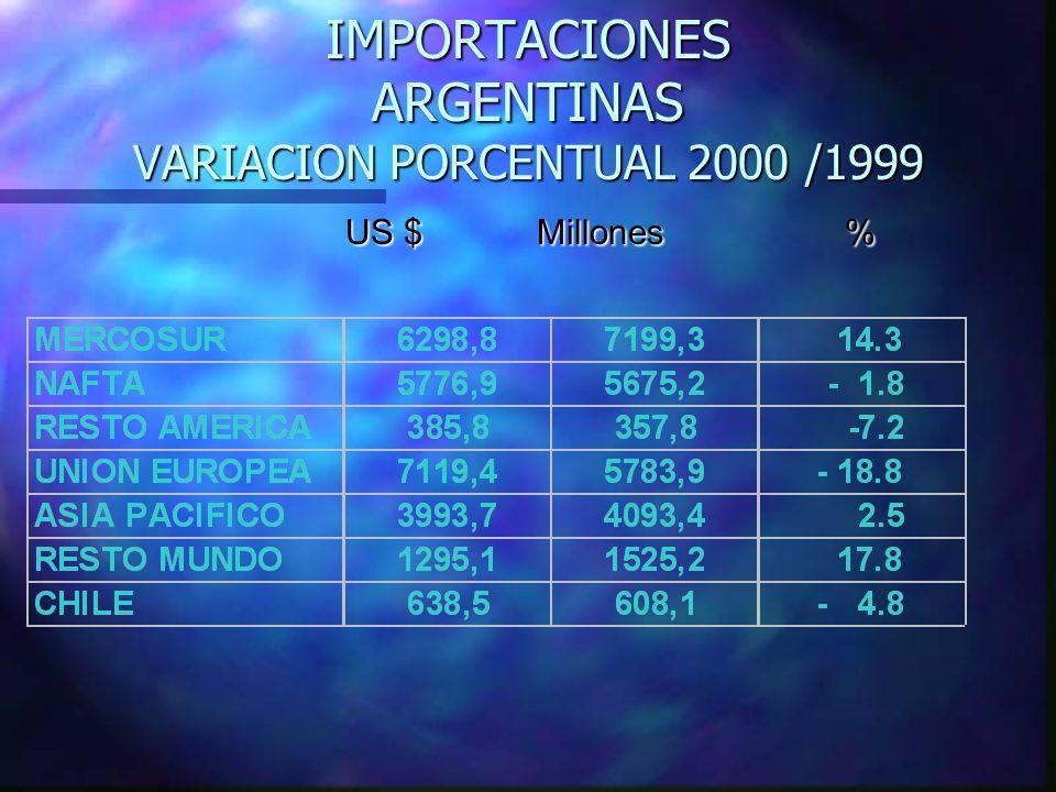 IMPORTACIONES ARGENTINAS VARIACION PORCENTUAL 2000 /1999 US $ Millones % US $ Millones %