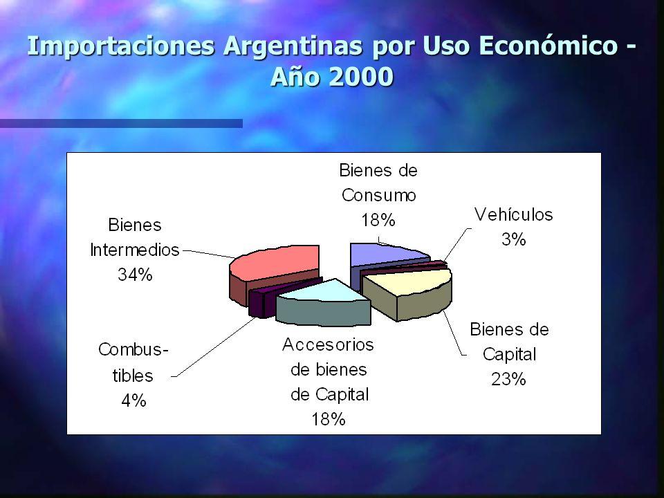 Importaciones Argentinas por Uso Económico - Año 2000