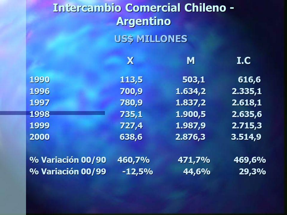 Intercambio Comercial Chileno - Argentino US$ MILLONES X M I.C X M I.C 1990 113,5 503,1 616,6 1996 700,9 1.634,2 2.335,1 1997 780,9 1.837,2 2.618,1 1998 735,1 1.900,5 2.635,6 1999 727,4 1.987,9 2.715,3 2000 638,6 2.876,3 3.514,9 % Variación 00/90 460,7% 471,7% 469,6% % Variación 00/99 -12,5% 44,6% 29,3%