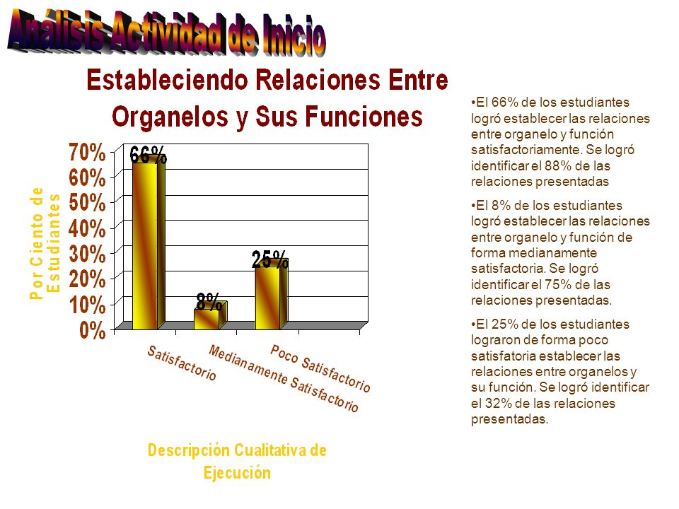 El 66% de los estudiantes logró establecer las relaciones entre organelo y función satisfactoriamente. Se logró identificar el 88% de las relaciones p