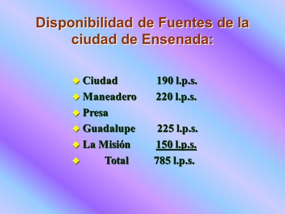 u Ciudad 190 l.p.s. u Maneadero 220 l.p.s. u Presa u Guadalupe 225 l.p.s. u La Misión 150 l.p.s. u Total 785 l.p.s. Disponibilidad de Fuentes de la ci