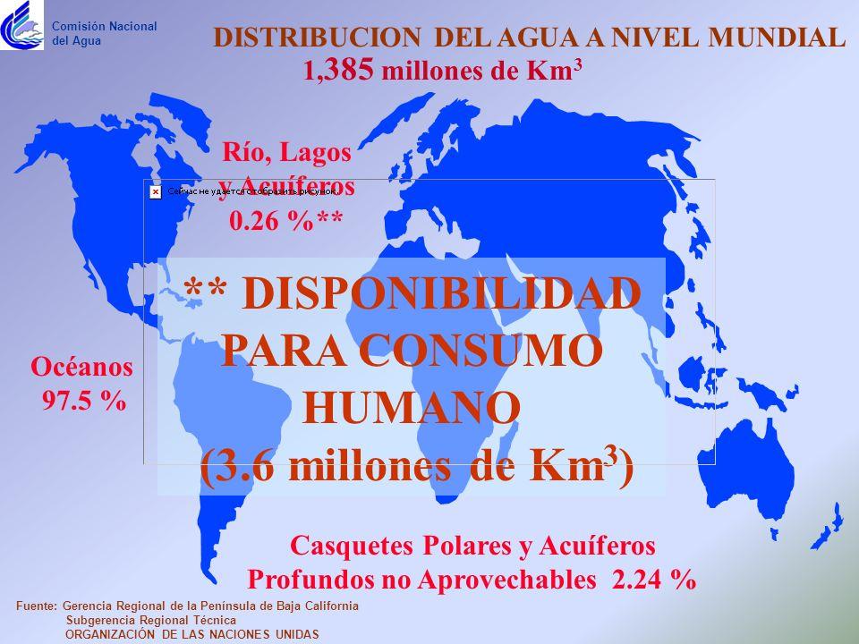Casquetes Polares y Acuíferos Profundos no Aprovechables 2.24 % Océanos 97.5 % 1, 385 millones de Km 3 Río, Lagos y Acuíferos 0.26 %** DISTRIBUCION DEL AGUA A NIVEL MUNDIAL ** DISPONIBILIDAD PARA CONSUMO HUMANO (3.6 millones de Km 3 ) Fuente: Gerencia Regional de la Península de Baja California Subgerencia Regional Técnica ORGANIZACIÓN DE LAS NACIONES UNIDAS Comisión Nacional del Agua