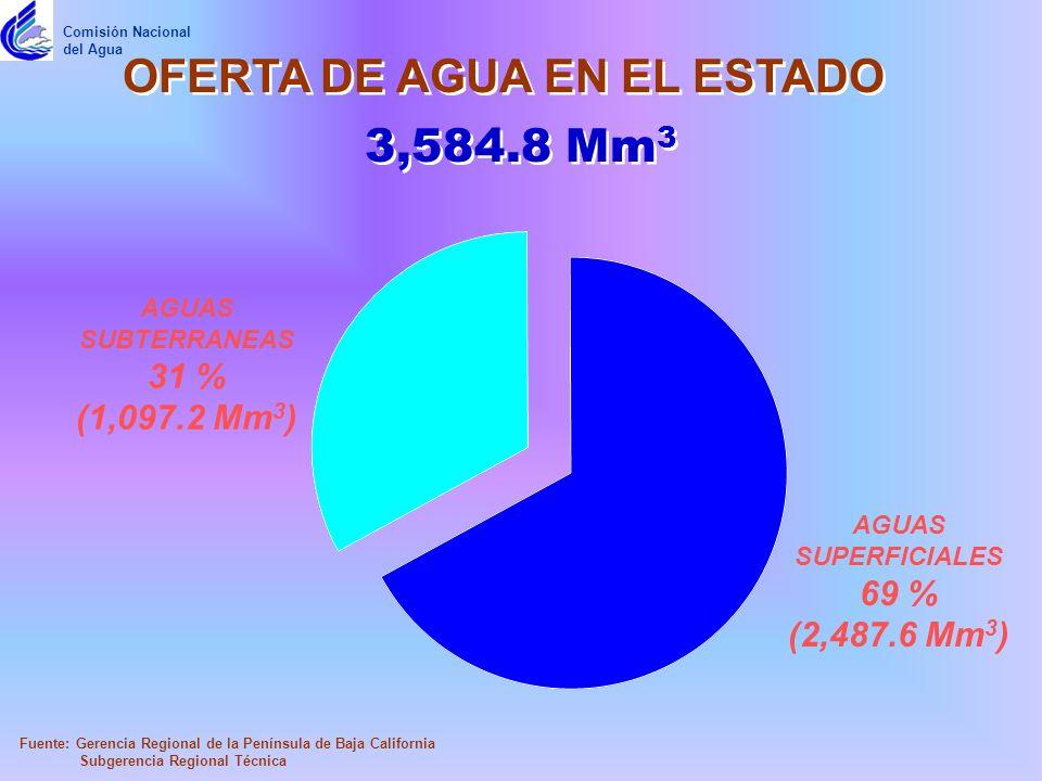 OFERTA DE AGUA EN EL ESTADO AGUAS SUPERFICIALES 69 % (2,487.6 Mm 3 ) AGUAS SUBTERRANEAS 31 % (1,097.2 Mm 3 ) 3,584.8 Mm 3 Fuente: Gerencia Regional de la Península de Baja California Subgerencia Regional Técnica Comisión Nacional del Agua