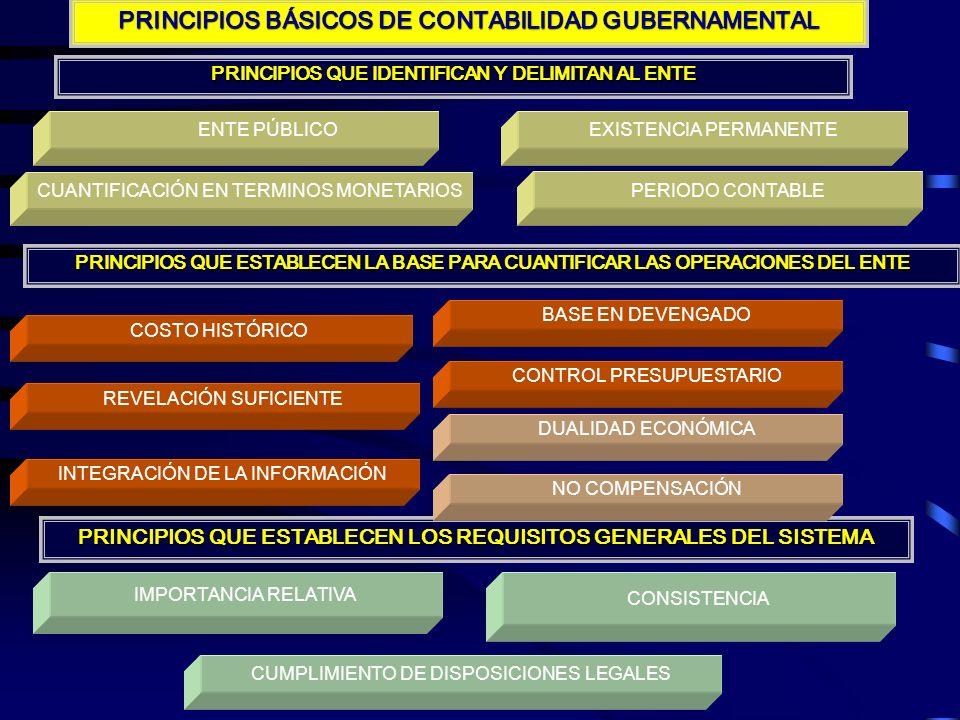 A CONTINUACIÓN, SE PRESENTA UN ESQUEMA DE LOS PRINCIPIOS BÁSICOS DE CONTABILIDAD GUBERNAMENTAL (PBCG)