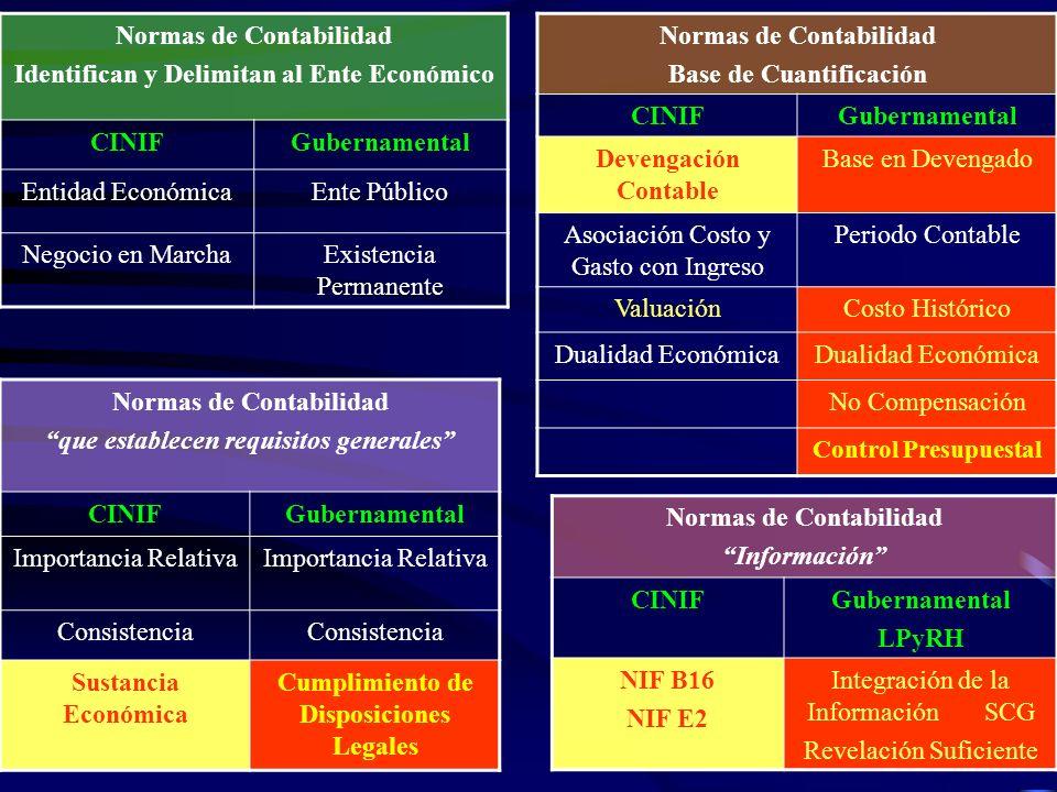 A CONTINUACIÓN SE PRESENTA UN ESQUEMA COMPARATIVO ENTRE LOS PRINCIPIOS BÁSICOS DE CONTABILIDAD GUBERNAMENTAL Y LAS NORMAS DE INFORMACIÓN FINANCIERA