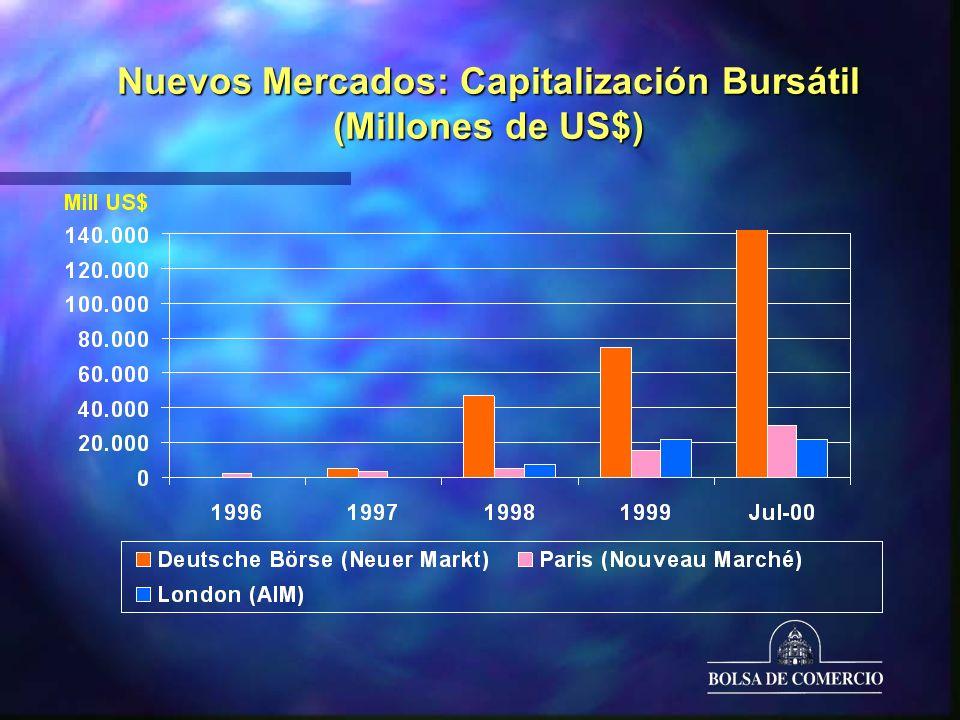 Nuevos Mercados: Capitalización Bursátil (Millones de US$)
