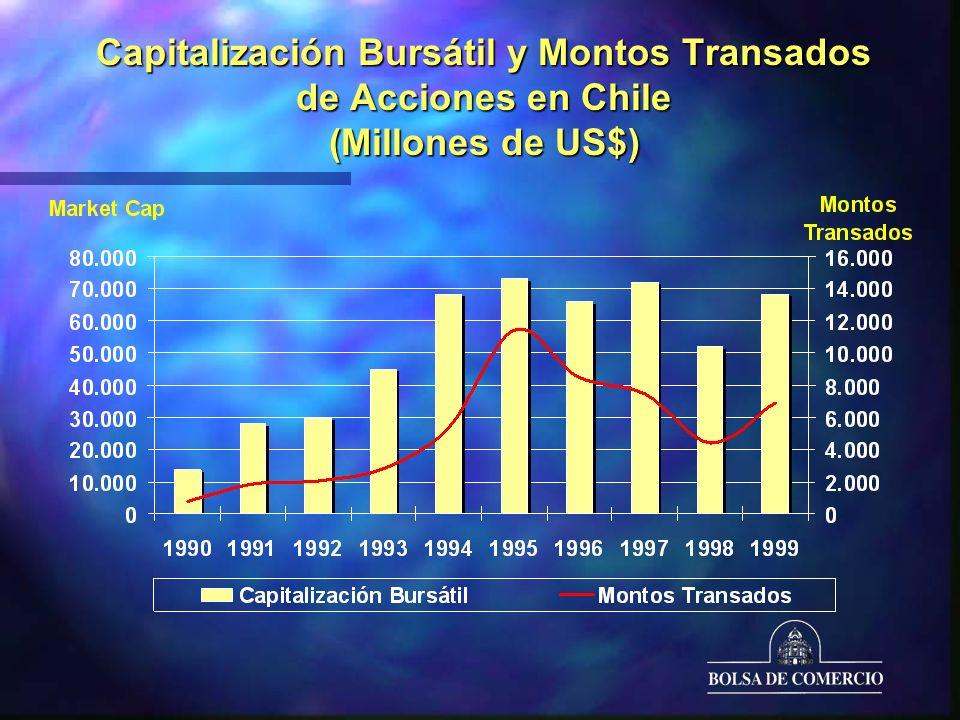 Capitalización Bursátil y Montos Transados de Acciones en Chile (Millones de US$)