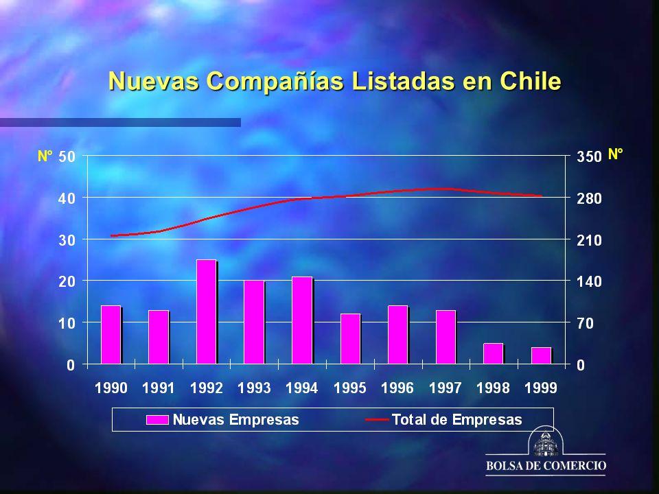 Nuevas Compañías Listadas en Chile