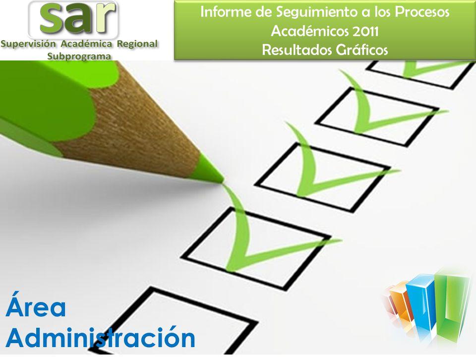 Informe de Seguimiento a los Procesos Académicos 2011 Resultados Gráficos Área Administración