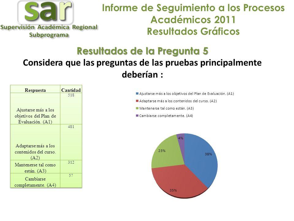 Informe de Seguimiento a los Procesos Académicos 2011 Resultados Gráficos Resultados de la Pregunta 5 Considera que las preguntas de las pruebas principalmente deberían :