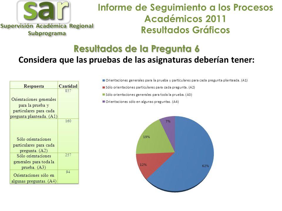 Informe de Seguimiento a los Procesos Académicos 2011 Resultados Gráficos Resultados de la Pregunta 6 Considera que las pruebas de las asignaturas deberían tener: