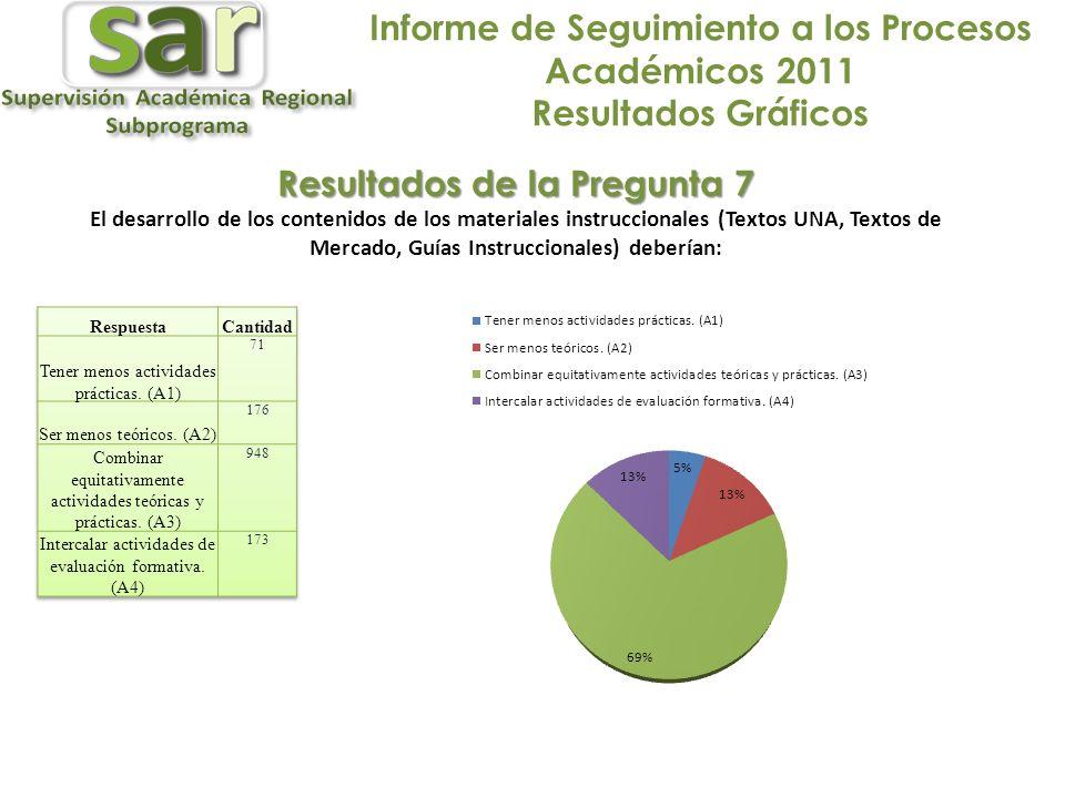 Informe de Seguimiento a los Procesos Académicos 2011 Resultados Gráficos Resultados de la Pregunta 7 El desarrollo de los contenidos de los materiales instruccionales (Textos UNA, Textos de Mercado, Guías Instruccionales) deberían: