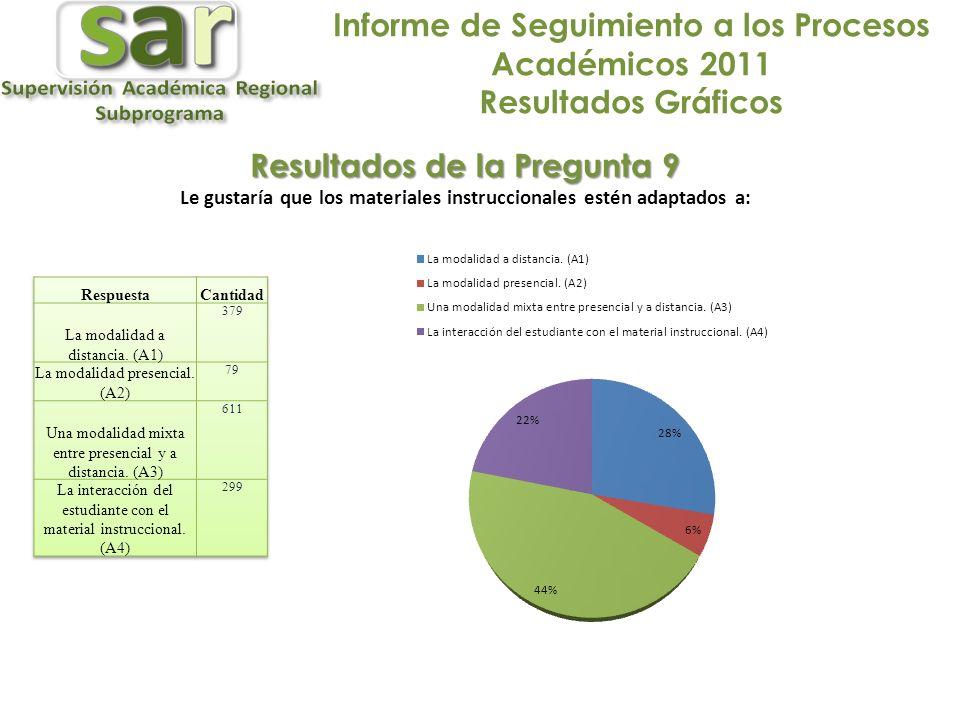 Informe de Seguimiento a los Procesos Académicos 2011 Resultados Gráficos Resultados de la Pregunta 9 Le gustaría que los materiales instruccionales estén adaptados a: