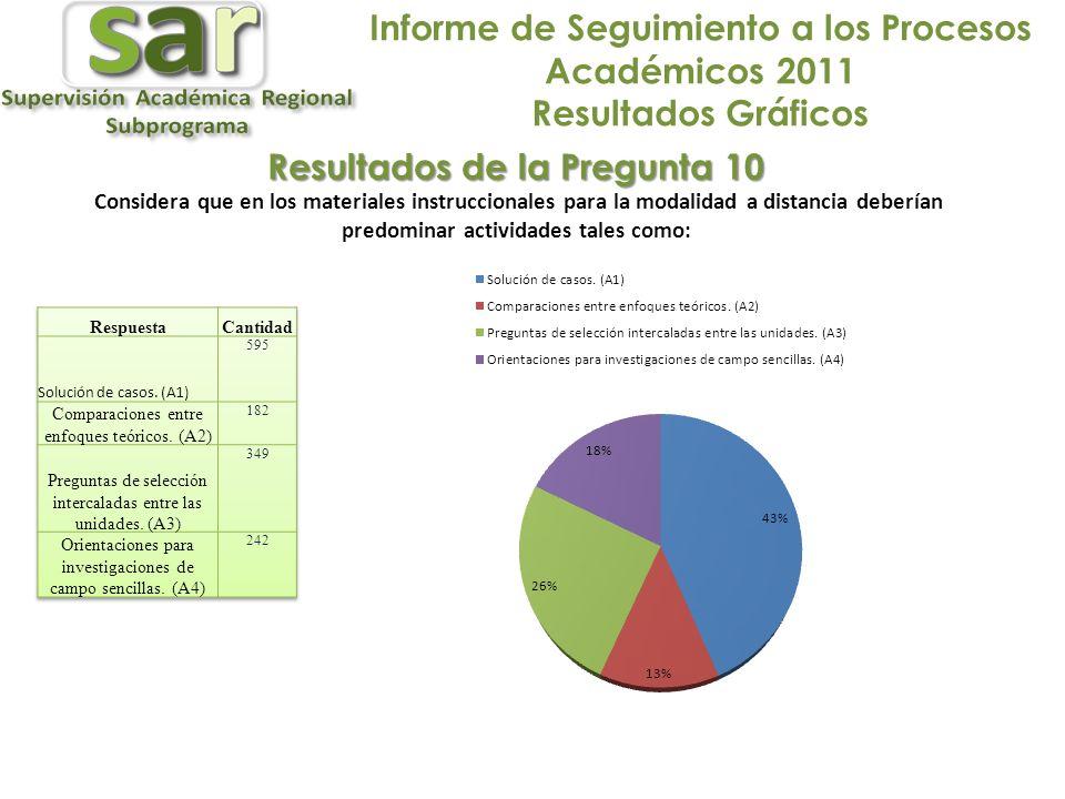 Informe de Seguimiento a los Procesos Académicos 2011 Resultados Gráficos Resultados de la Pregunta 10 Considera que en los materiales instruccionales para la modalidad a distancia deberían predominar actividades tales como: