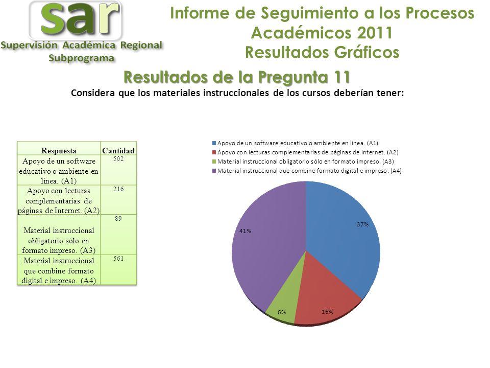 Informe de Seguimiento a los Procesos Académicos 2011 Resultados Gráficos Resultados de la Pregunta 11 Considera que los materiales instruccionales de los cursos deberían tener: