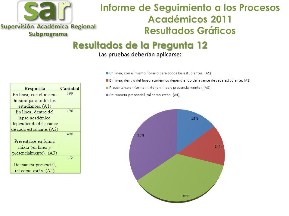 Informe de Seguimiento a los Procesos Académicos 2011 Resultados Gráficos Resultados de la Pregunta 12 Las pruebas deberían aplicarse: