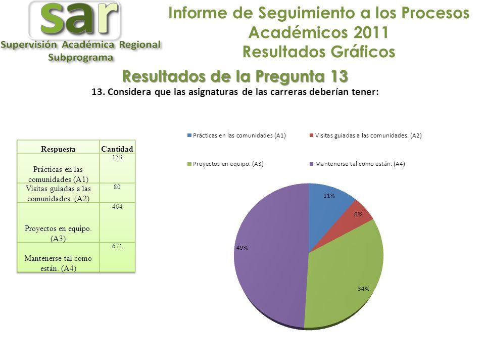 Informe de Seguimiento a los Procesos Académicos 2011 Resultados Gráficos Resultados de la Pregunta 13 13.