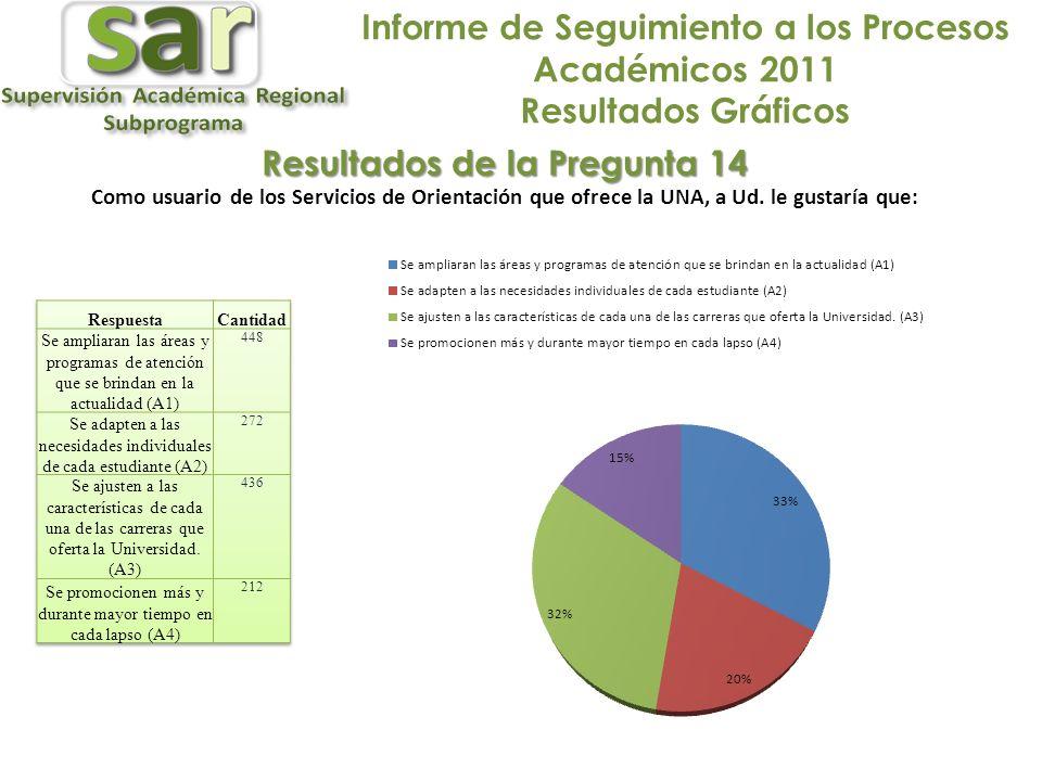 Informe de Seguimiento a los Procesos Académicos 2011 Resultados Gráficos Resultados de la Pregunta 14 Como usuario de los Servicios de Orientación que ofrece la UNA, a Ud.