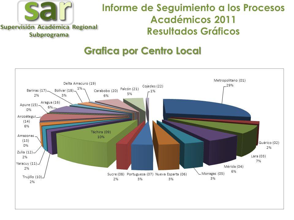 Informe de Seguimiento a los Procesos Académicos 2011 Resultados Gráficos Grafica por Centro Local