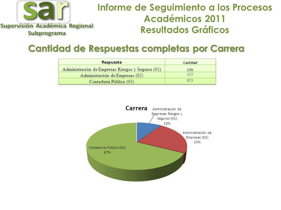 Informe de Seguimiento a los Procesos Académicos 2011 Resultados Gráficos Cantidad de Respuestas completas por Carrera