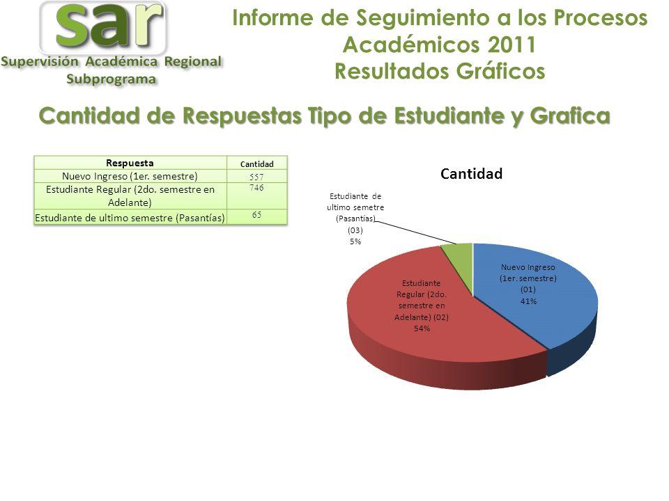 Informe de Seguimiento a los Procesos Académicos 2011 Resultados Gráficos Cantidad de Respuestas Tipo de Estudiante y Grafica