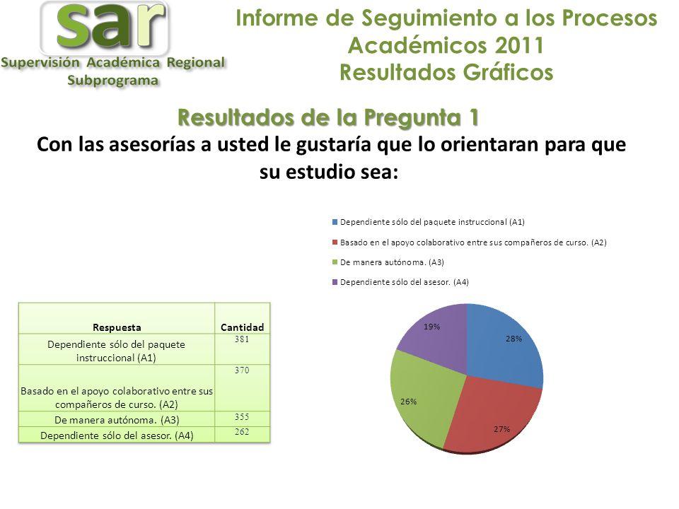 Informe de Seguimiento a los Procesos Académicos 2011 Resultados Gráficos Resultados de la Pregunta 1 Con las asesorías a usted le gustaría que lo orientaran para que su estudio sea: