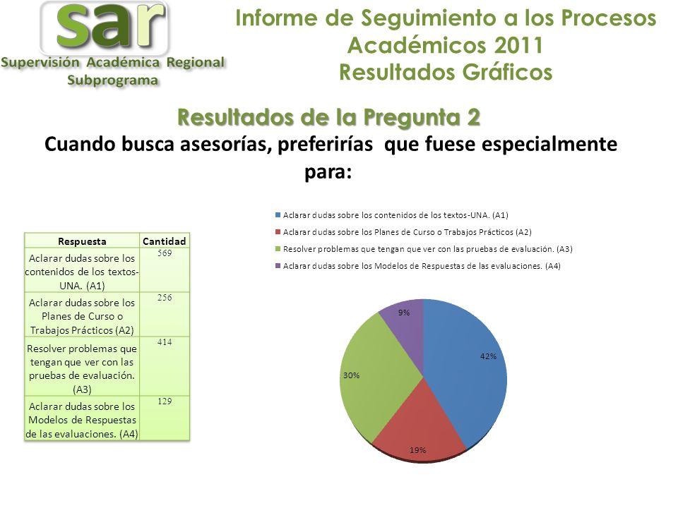 Informe de Seguimiento a los Procesos Académicos 2011 Resultados Gráficos Resultados de la Pregunta 2 Cuando busca asesorías, preferirías que fuese especialmente para: