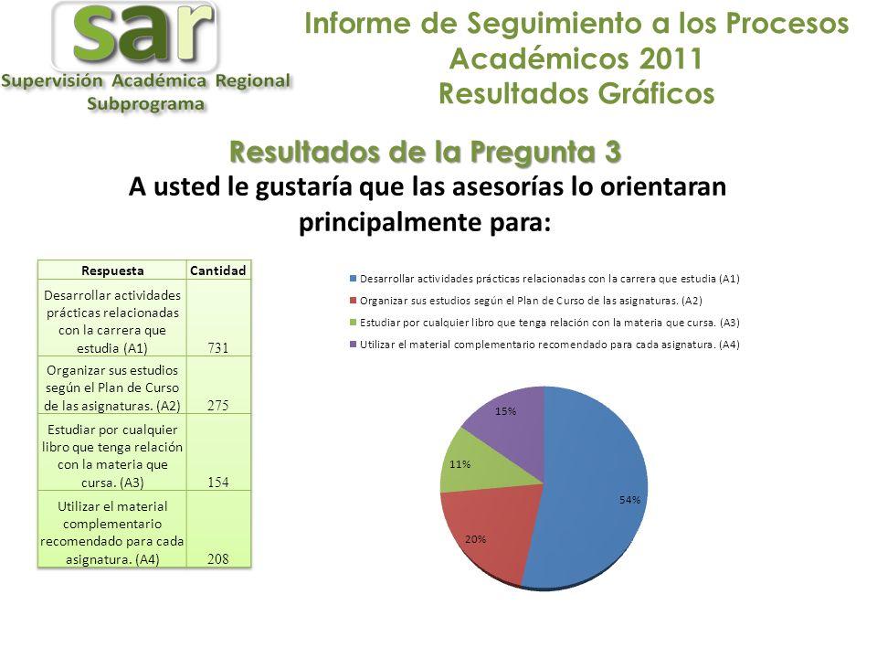 Informe de Seguimiento a los Procesos Académicos 2011 Resultados Gráficos Resultados de la Pregunta 3 A usted le gustaría que las asesorías lo orientaran principalmente para: