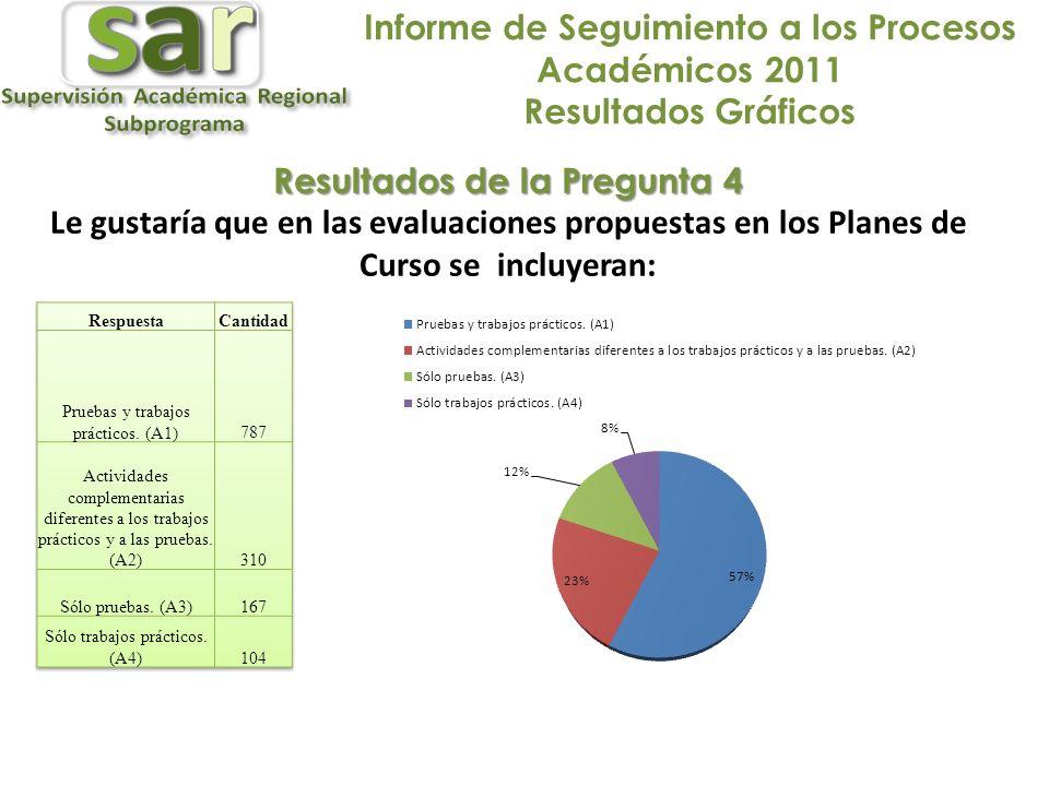 Informe de Seguimiento a los Procesos Académicos 2011 Resultados Gráficos Resultados de la Pregunta 4 Le gustaría que en las evaluaciones propuestas en los Planes de Curso se incluyeran: