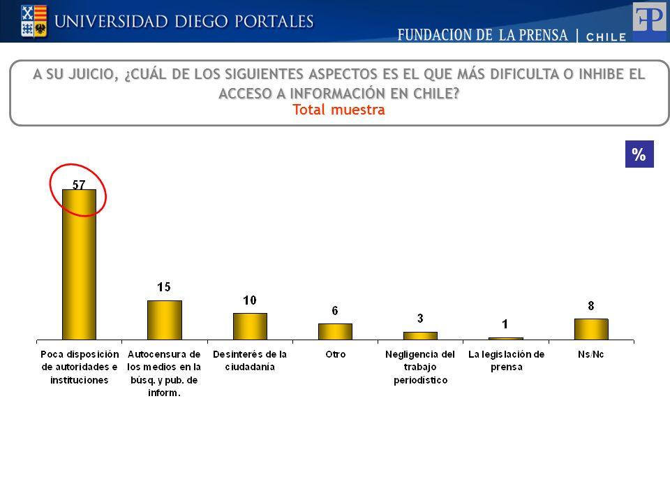 A SU JUICIO, ¿CUÁL DE LOS SIGUIENTES ASPECTOS ES EL QUE MÁS DIFICULTA O INHIBE EL ACCESO A INFORMACIÓN EN CHILE? Total muestra %