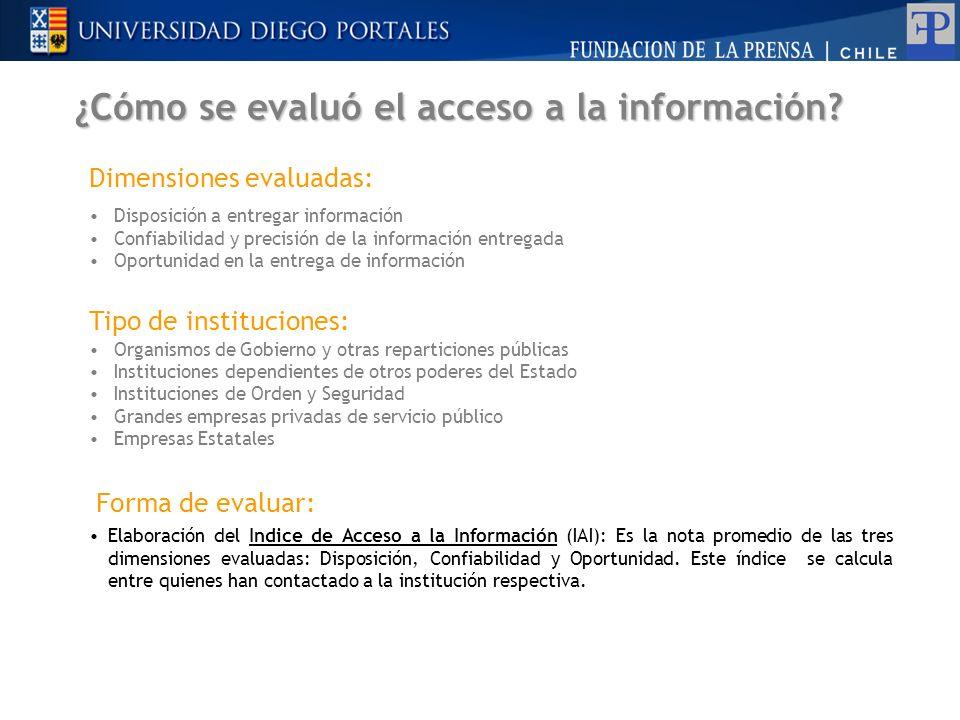 ¿Cómo se evaluó el acceso a la información? Tipo de instituciones: Organismos de Gobierno y otras reparticiones públicas Instituciones dependientes de
