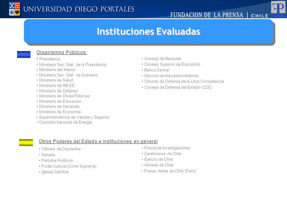 Instituciones Evaluadas Instituciones Evaluadas Organismos Públicos: Presidencia Ministerio Sec.