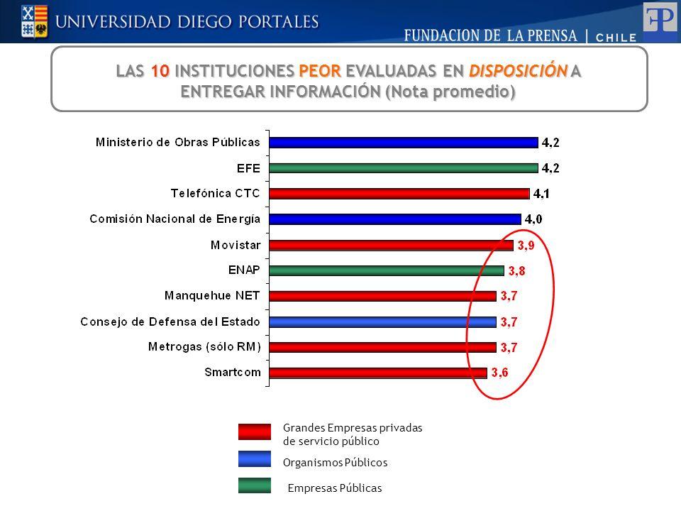 LAS 10 INSTITUCIONES PEOR EVALUADAS EN DISPOSICIÓN A ENTREGAR INFORMACIÓN (Nota promedio) Grandes Empresas privadas de servicio público Organismos Púb